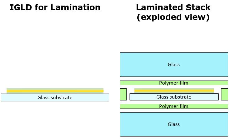 LUMINEQ in-glass laminated display structure