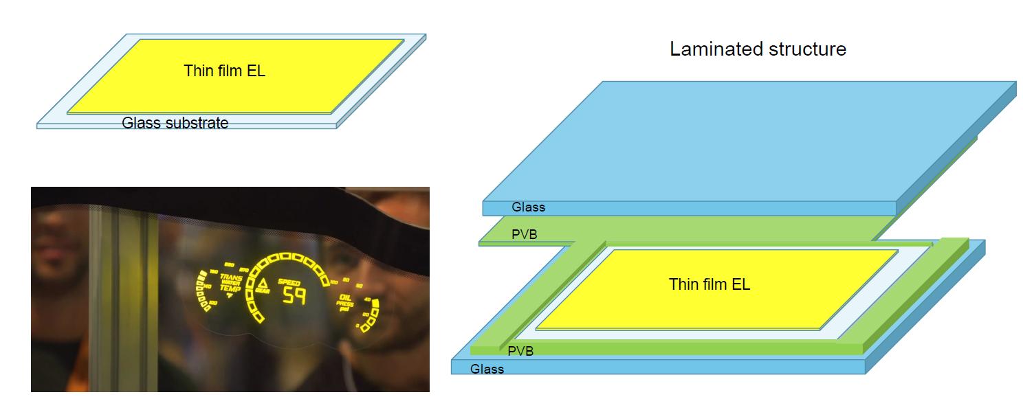 LUMINEQ transparent in-glass lamiated display illustration