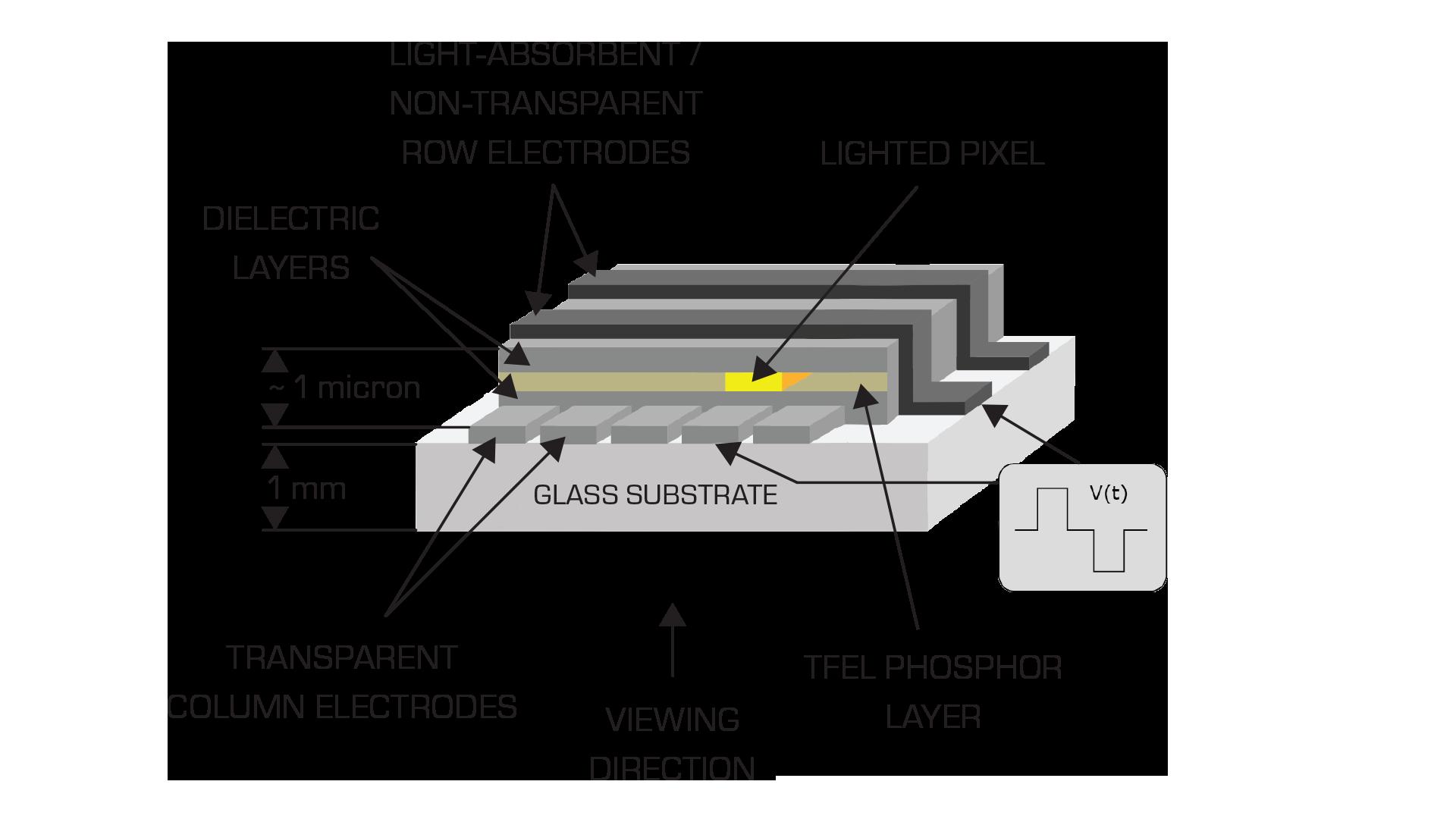 LDI-Technlogy_updated-190327